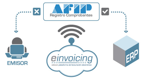 AFIP launches online checking system for invoices and electronic ...